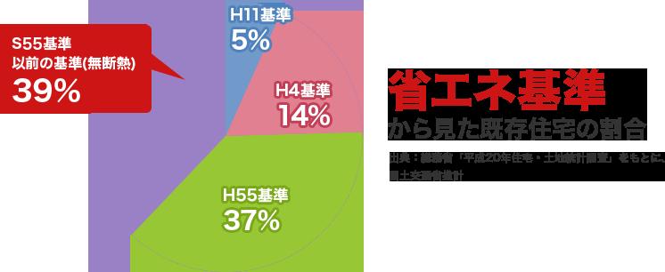 S55基準 以前の基準(無断熱) 39% H11基準 5% H4基準 14% H55基準 37% 省エネ基準 から見た既存住宅の割合 出典:総務省「平成20年住宅・土地統計調査」をもとに、国土交通省推計